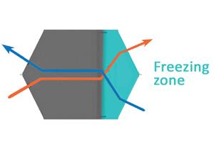 Frost issue in heat exchangers