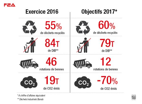 Une meilleure gestion des déchets : un engagement F2A